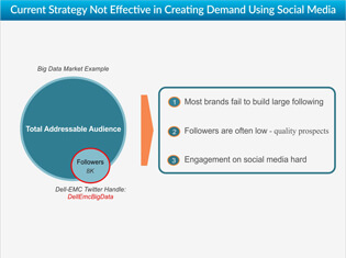 Why Social Media Demand Generation Does Not Work