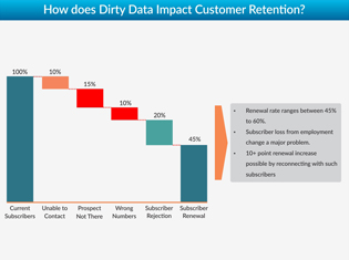 Impact of B2B Data Decay on Customer Retention Rates