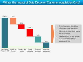 Impact of B2B Data Decay on Customer Acquisition Cost