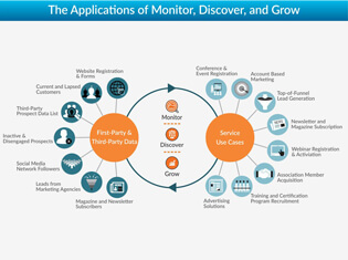 The Applications of Monitor, Discover, and Grow