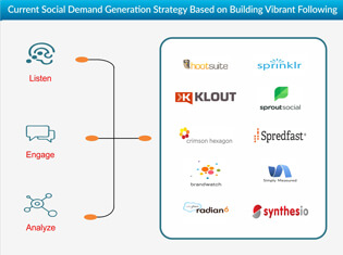 Current Strategy for Demand Generation on Social Media